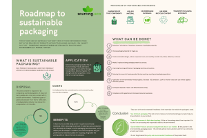 Sustainable packaging|Features|7 principles to follow