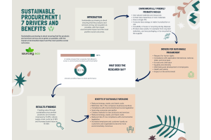 Sustainable procurement |7 drivers and benefits
