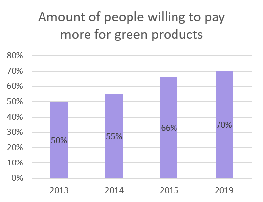 Amount of people willing to pay more for green products